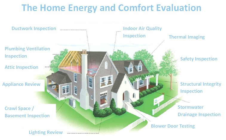 Home energy audit visual inspection