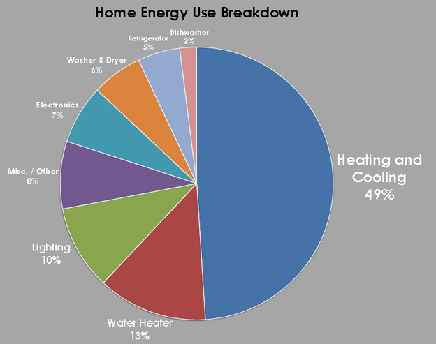 Home Energy Use Breakdown