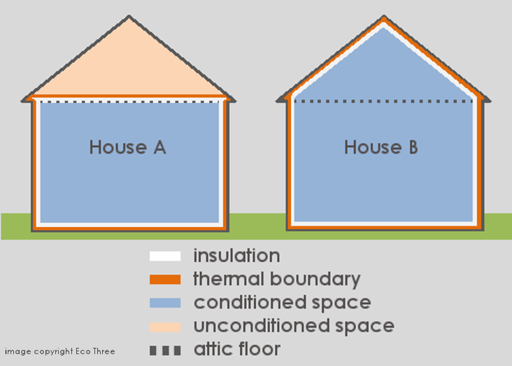 Thermal Barrier illustration for insulation extraction